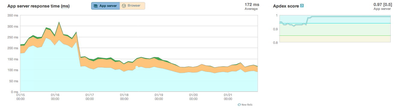 New Relic screenshot of AppHarbor after scaling vertically